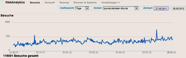 """Besucher auf www.journal.denkeler-foto.de vom 27.08.2011 bis 26.08.2012"", Grafik © F. Denkeler 2012"